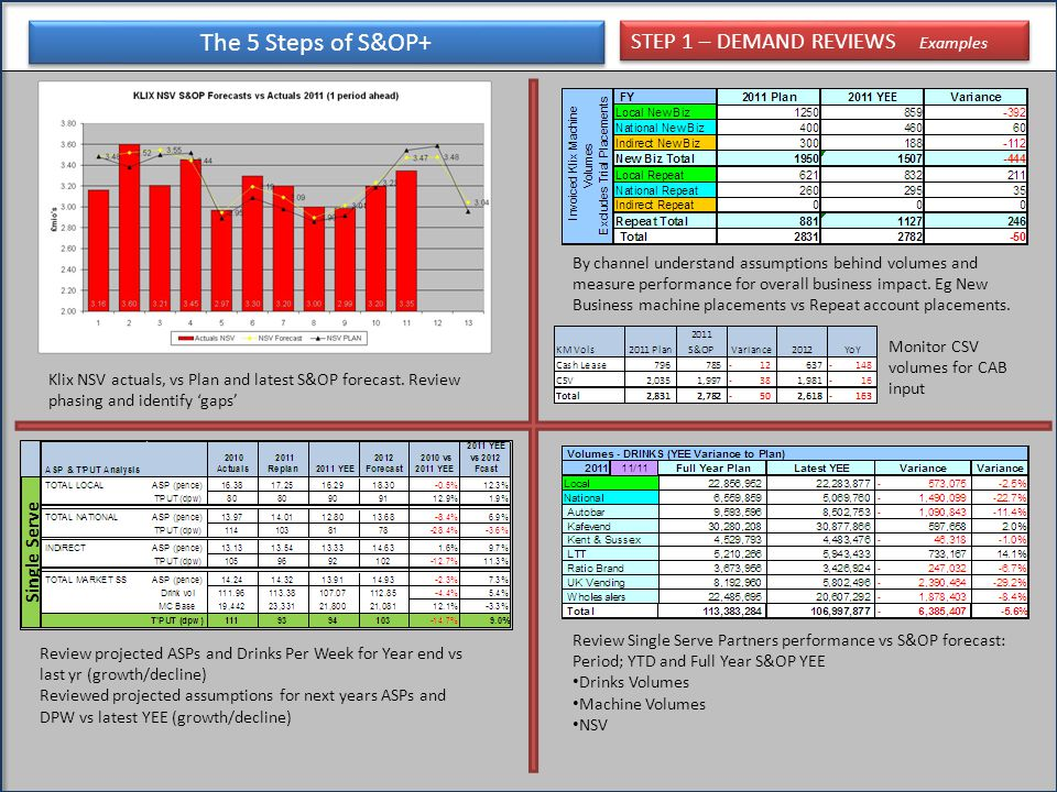 The 5 Steps of S&OP+ STEP 1 – DEMAND REVIEWS Examples Klix NSV actuals, vs Plan and latest S&OP forecast. Review phasing and identify 'gaps' Review pr