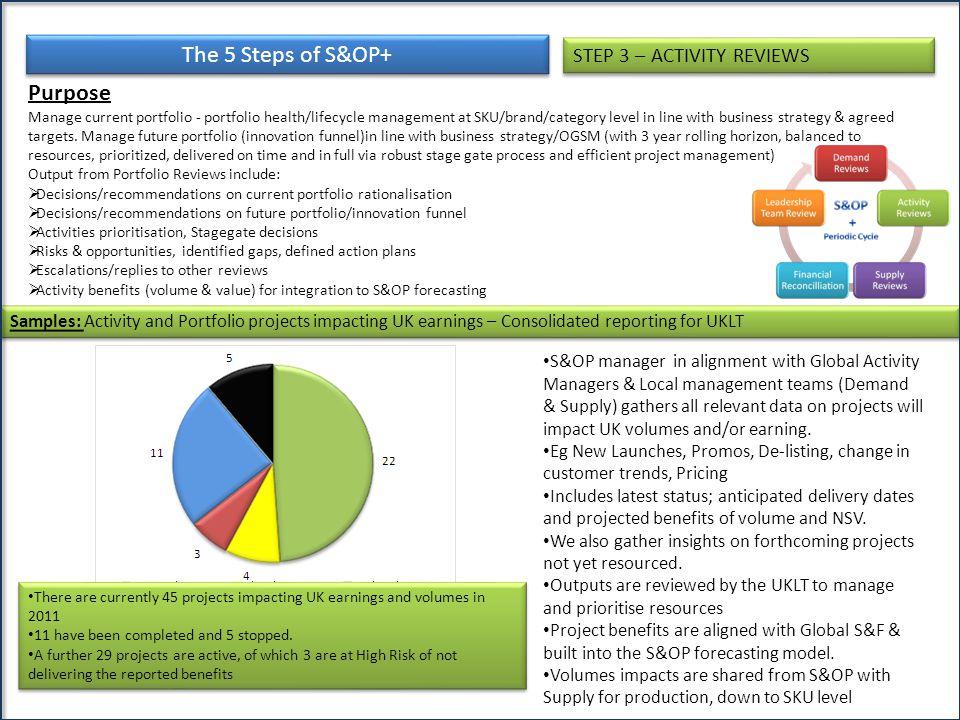 The 5 Steps of S&OP+ Purpose Manage current portfolio - portfolio health/lifecycle management at SKU/brand/category level in line with business strate