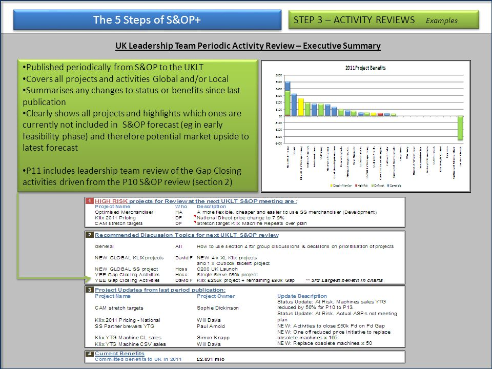 The 5 Steps of S&OP+ UK Leadership Team Periodic Activity Review – Executive Summary STEP 3 – ACTIVITY REVIEWS Examples Published periodically from S&