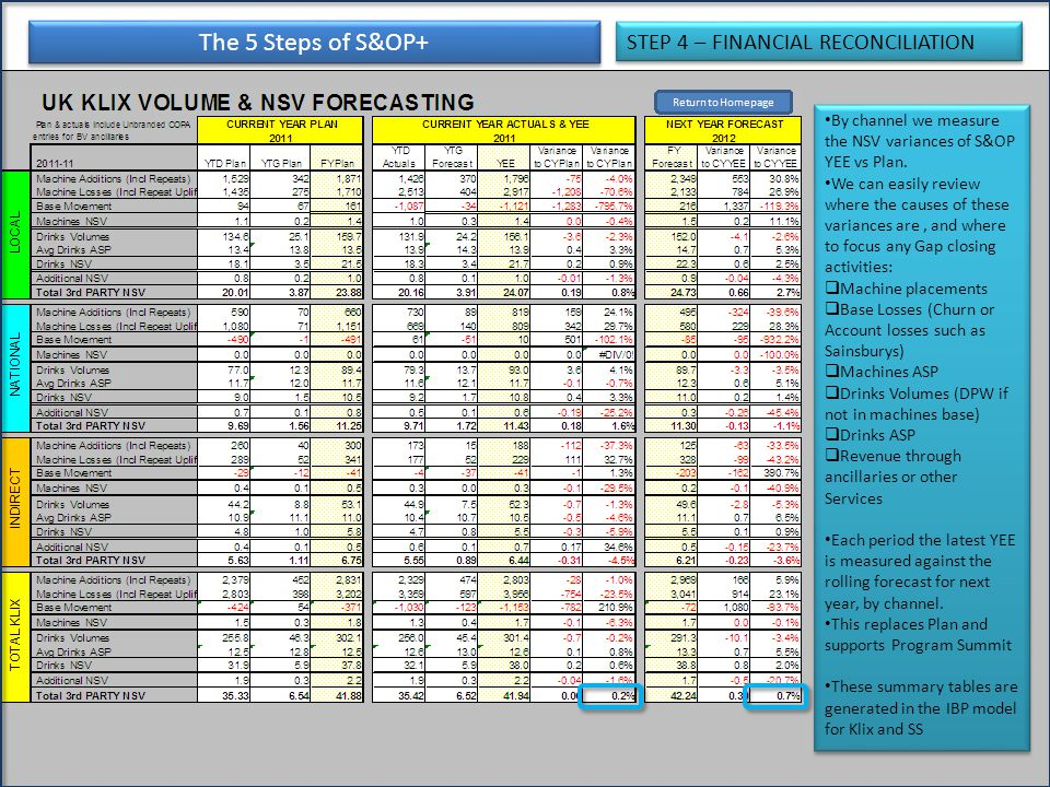 The 5 Steps of S&OP+ STEP 4 – FINANCIAL RECONCILIATION By channel we measure the NSV variances of S&OP YEE vs Plan. We can easily review where the cau