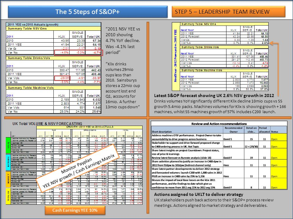 The 5 Steps of S&OP+ 2011 NSV YEE vs 2010 showing 4.7% YoY decline.