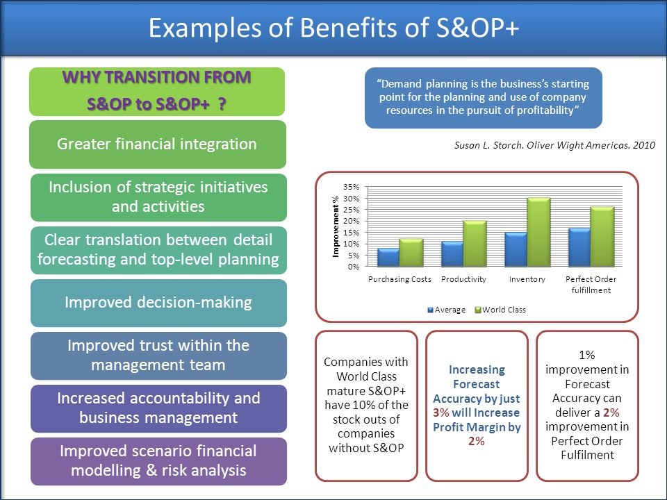 Examples of Benefits of S&OP+ Demand planning is the business's starting point for the planning and use of company resources in the pursuit of profitability Susan L.