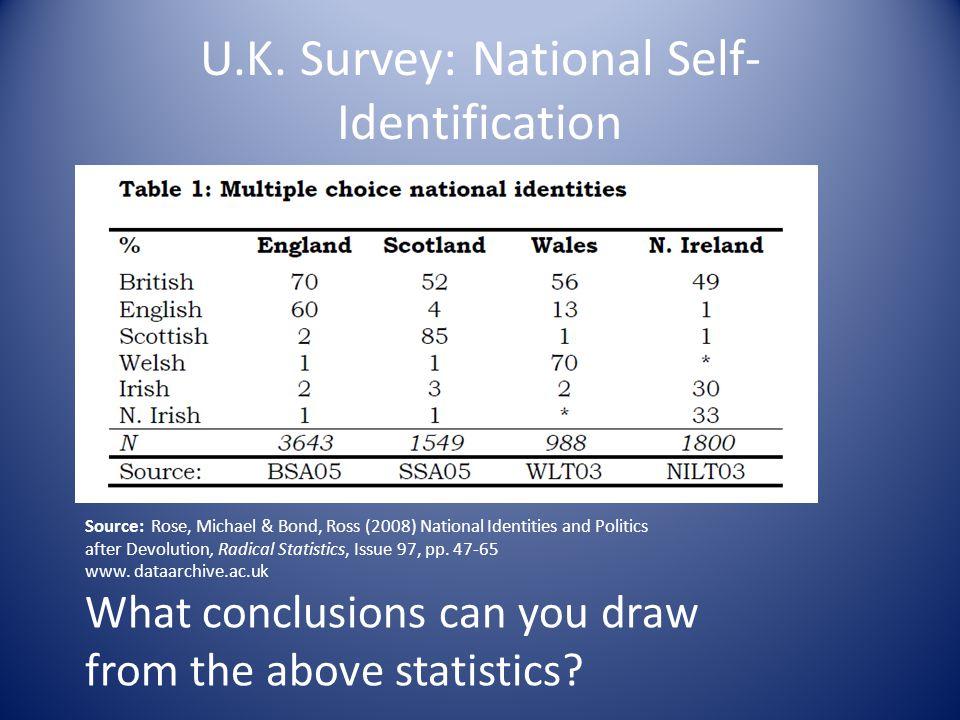 U.K. Survey: National Self- Identification Source: Rose, Michael & Bond, Ross (2008) National Identities and Politics after Devolution, Radical Statis