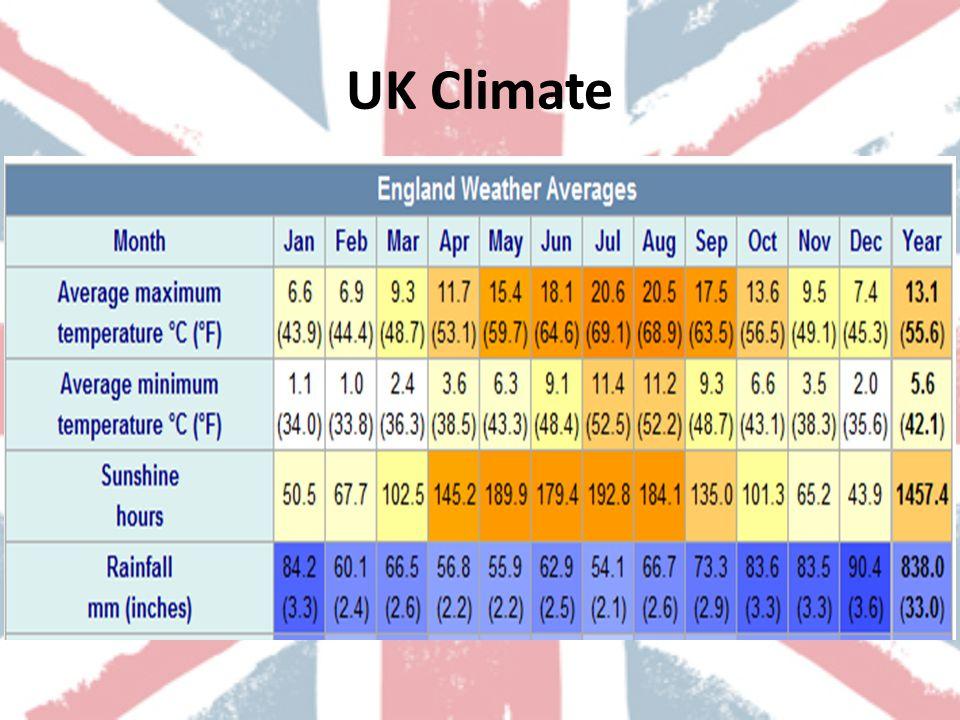UK Climate