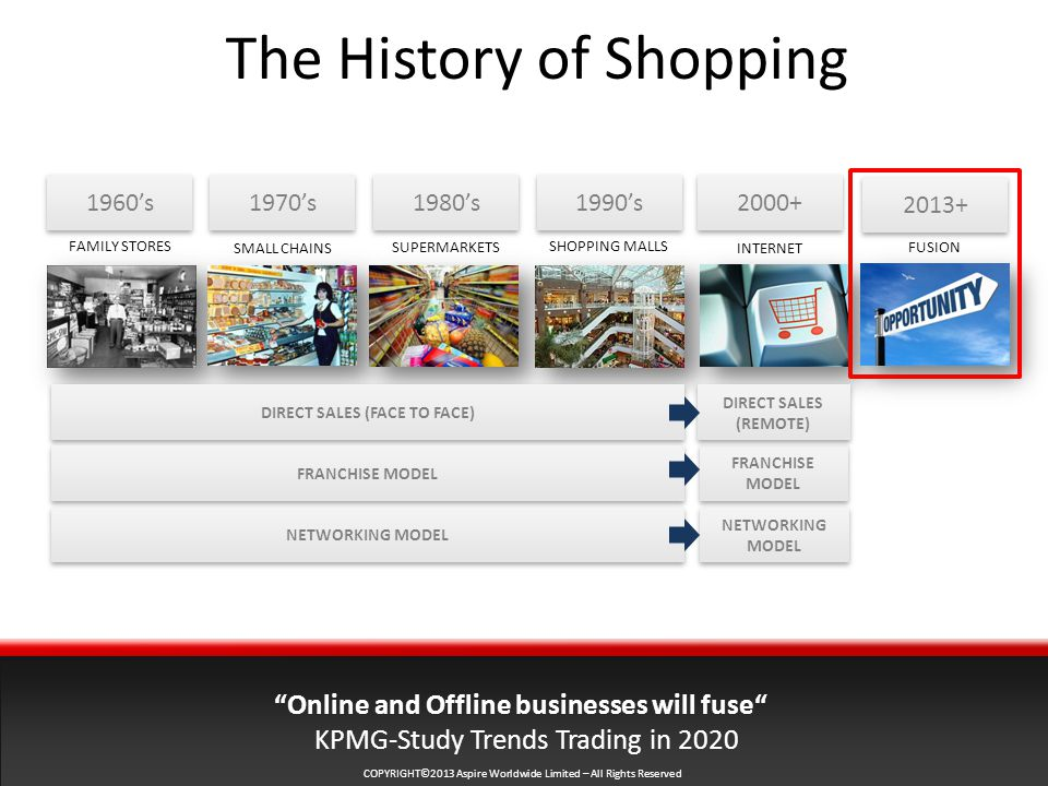 COPYRIGHT©2013 Aspire Worldwide Limited – All Rights Reserved The History of Shopping 1960's FAMILY STORES SUPERMARKETS SHOPPING MALLS INTERNETSMALL CHAINS Online and Offline businesses will fuse KPMG-Study Trends Trading in 's 's 1990's FUSION DIRECT SALES (FACE TO FACE) FRANCHISE MODEL NETWORKING MODEL FRANCHISE MODEL NETWORKING MODEL DIRECT SALES (REMOTE)