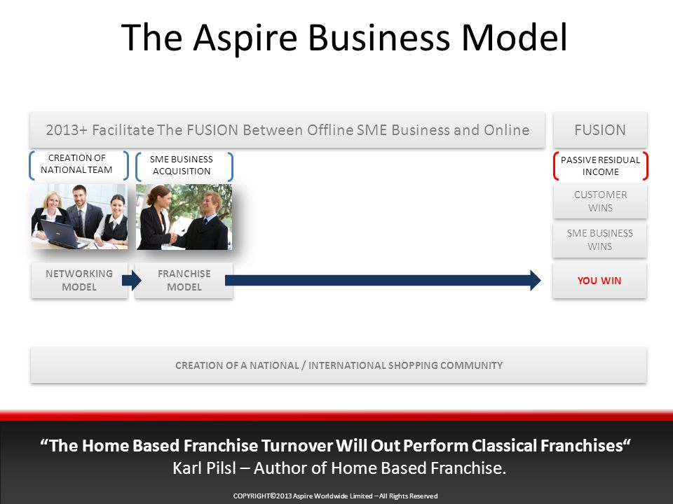COPYRIGHT©2013 Aspire Worldwide Limited – All Rights Reserved The Aspire Business Model Facilitate The FUSION Between Offline SME Business and Online CREATION OF NATIONAL TEAM SME BUSINESS ACQUISITION The Home Based Franchise Turnover Will Out Perform Classical Franchises Karl Pilsl – Author of Home Based Franchise.