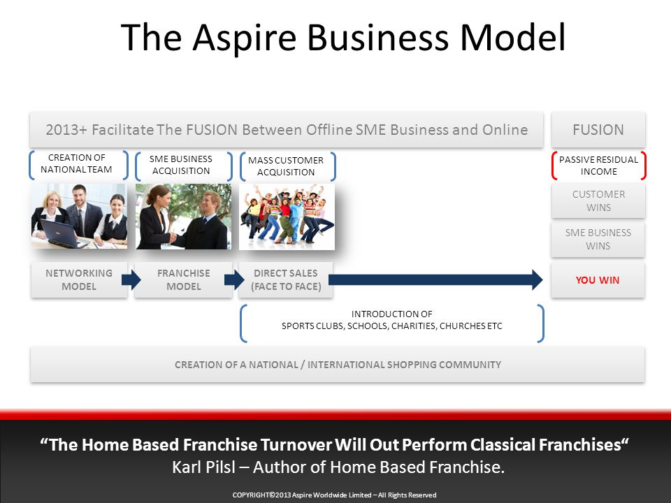 COPYRIGHT©2013 Aspire Worldwide Limited – All Rights Reserved The Aspire Business Model Facilitate The FUSION Between Offline SME Business and Online CREATION OF NATIONAL TEAM MASS CUSTOMER ACQUISITION SME BUSINESS ACQUISITION The Home Based Franchise Turnover Will Out Perform Classical Franchises Karl Pilsl – Author of Home Based Franchise.