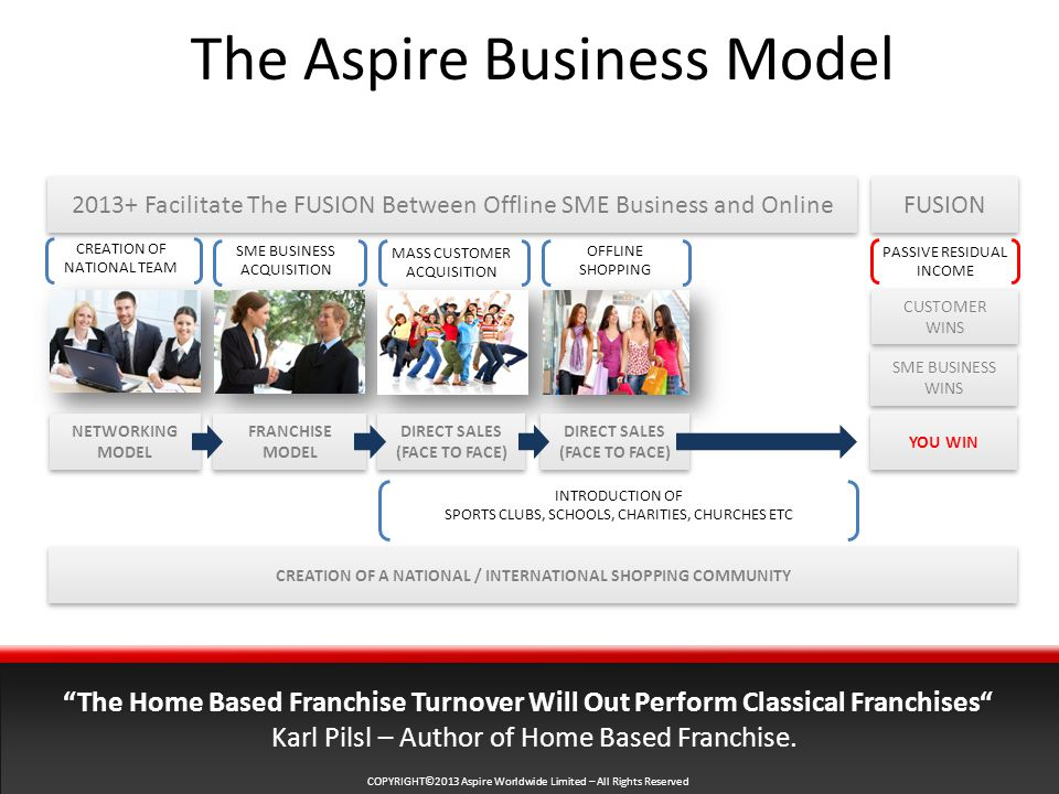 COPYRIGHT©2013 Aspire Worldwide Limited – All Rights Reserved The Aspire Business Model Facilitate The FUSION Between Offline SME Business and Online CREATION OF NATIONAL TEAM MASS CUSTOMER ACQUISITION OFFLINE SHOPPING SME BUSINESS ACQUISITION The Home Based Franchise Turnover Will Out Perform Classical Franchises Karl Pilsl – Author of Home Based Franchise.