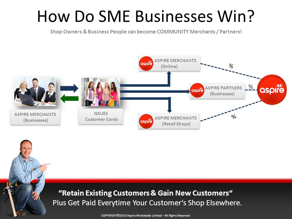 COPYRIGHT©2013 Aspire Worldwide Limited – All Rights Reserved How Do SME Businesses Win.