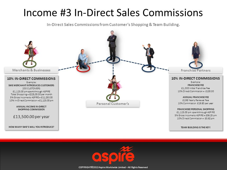COPYRIGHT©2013 Aspire Worldwide Limited – All Rights Reserved Income #3 In-Direct Sales Commissions In-Direct Sales Commissions from Customer's Shopping & Team Building.