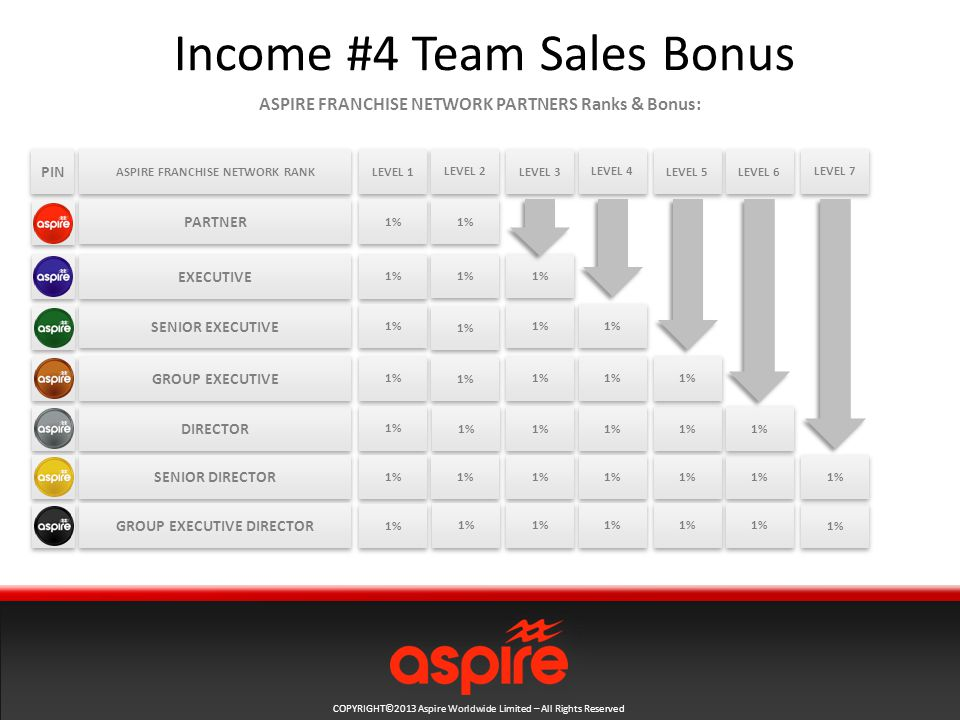 COPYRIGHT©2013 Aspire Worldwide Limited – All Rights Reserved Income #4 Team Sales Bonus ASPIRE FRANCHISE NETWORK RANK ASPIRE FRANCHISE NETWORK PARTNERS Ranks & Bonus: PARTNER DIRECTOR SENIOR EXECUTIVE EXECUTIVE SENIOR DIRECTOR GROUP EXECUTIVE PIN GROUP EXECUTIVE DIRECTOR LEVEL 1 LEVEL 2 LEVEL 3 LEVEL 4 LEVEL 5 LEVEL 6 LEVEL 7 1%