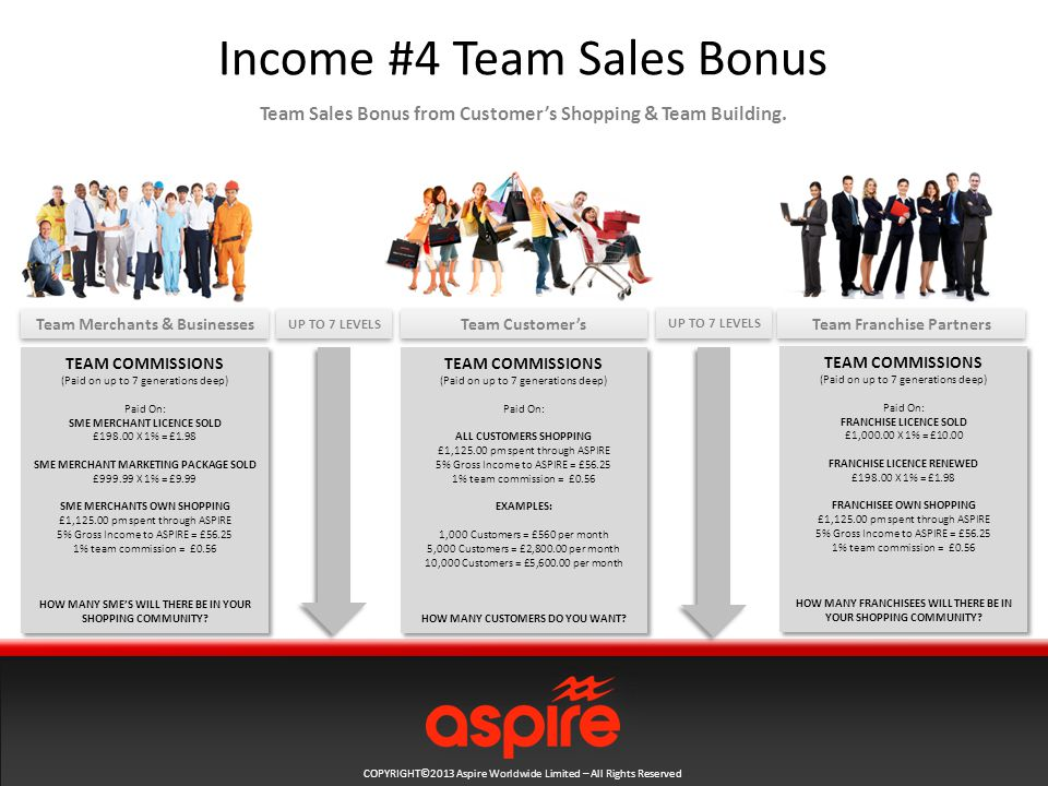 COPYRIGHT©2013 Aspire Worldwide Limited – All Rights Reserved Income #4 Team Sales Bonus Team Sales Bonus from Customer's Shopping & Team Building.