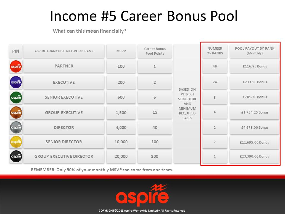 COPYRIGHT©2013 Aspire Worldwide Limited – All Rights Reserved Income #5 Career Bonus Pool ASPIRE FRANCHISE NETWORK RANK What can this mean financially.