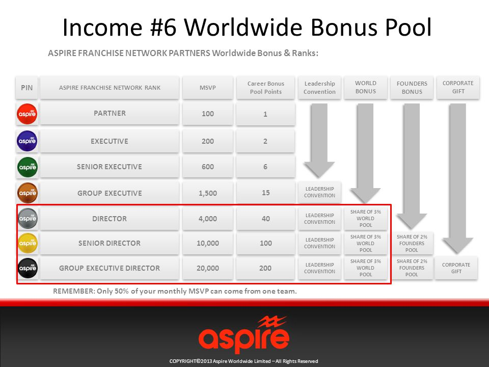 COPYRIGHT©2013 Aspire Worldwide Limited – All Rights Reserved Income #6 Worldwide Bonus Pool ASPIRE FRANCHISE NETWORK RANK ASPIRE FRANCHISE NETWORK PARTNERS Worldwide Bonus & Ranks: PARTNER DIRECTOR SENIOR EXECUTIVE EXECUTIVE SENIOR DIRECTOR GROUP EXECUTIVE PIN GROUP EXECUTIVE DIRECTOR MSVP ,500 4,000 10,000 20,000 Career Bonus Pool Points Leadership Convention FOUNDERS BONUS CORPORATE GIFT WORLD BONUS LEADERSHIP CONVENTION SHARE OF 3% WORLD POOL SHARE OF 3% WORLD POOL SHARE OF 3% WORLD POOL SHARE OF 3% WORLD POOL SHARE OF 3% WORLD POOL SHARE OF 3% WORLD POOL SHARE OF 2% FOUNDERS POOL CORPORATE GIFT REMEMBER: Only 50% of your monthly MSVP can come from one team.