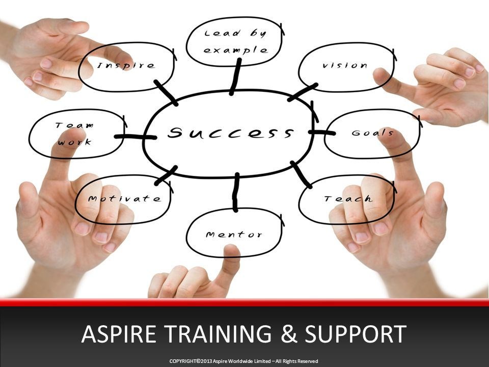 COPYRIGHT©2013 Aspire Worldwide Limited – All Rights Reserved ASPIRE TRAINING & SUPPORT