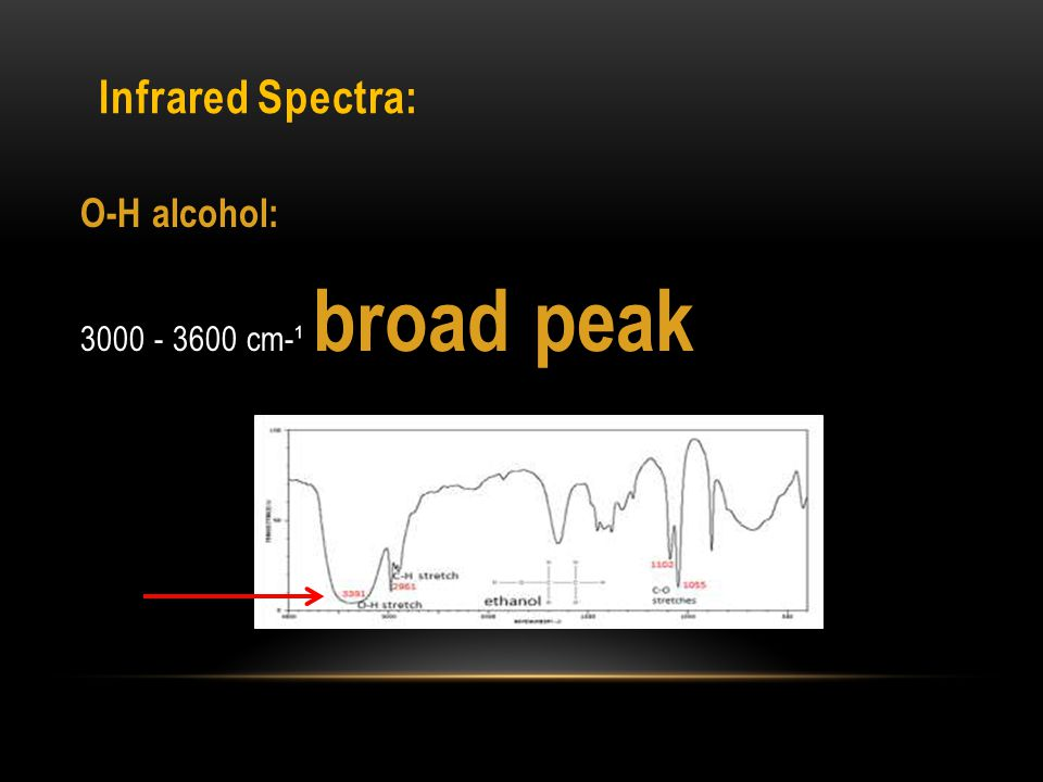 O-H alcohol: 3000 - 3600 cm-¹ broad peak Infrared Spectra: