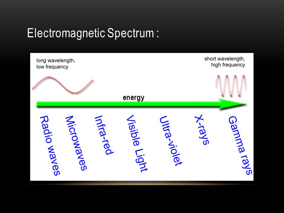 Electromagnetic Spectrum : energy