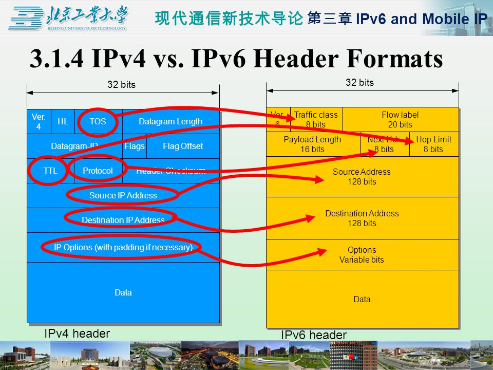 现代通信新技术导论 第三章 IPv6 and Mobile IP 3.1.4 IPv4 vs. IPv6 Header Formats Ver.