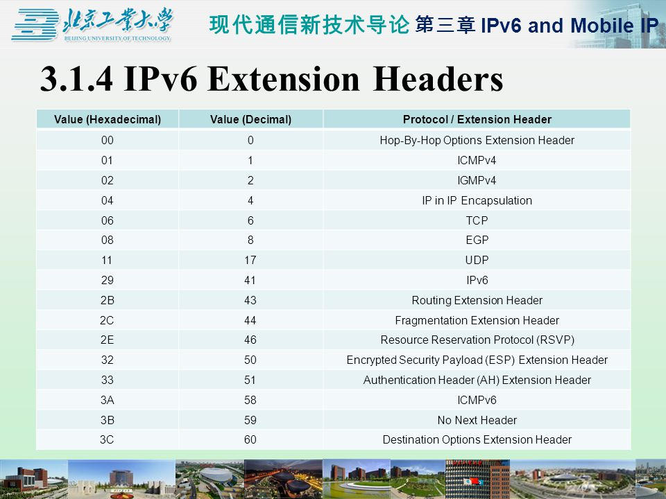 现代通信新技术导论 第三章 IPv6 and Mobile IP 3.1.4 IPv6 Extension Headers Value (Hexadecimal)Value (Decimal)Protocol / Extension Header 000Hop-By-Hop Options Extension Header 011ICMPv4 022IGMPv4 044IP in IP Encapsulation 066TCP 088EGP 1117UDP 2941IPv6 2B43Routing Extension Header 2C44Fragmentation Extension Header 2E46Resource Reservation Protocol (RSVP) 3250Encrypted Security Payload (ESP) Extension Header 3351Authentication Header (AH) Extension Header 3A58ICMPv6 3B59No Next Header 3C60Destination Options Extension Header