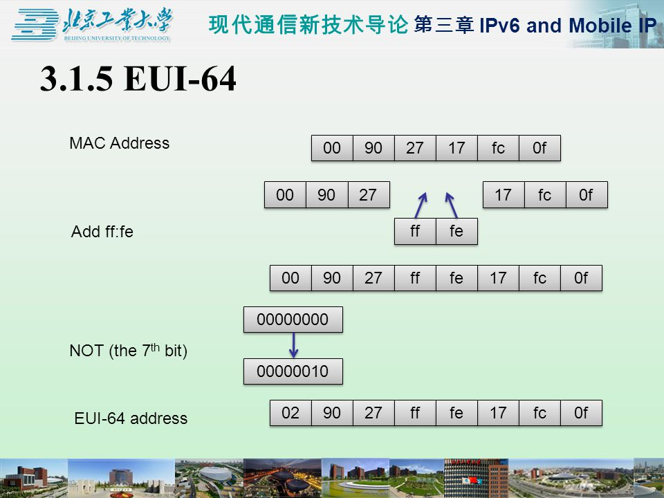 现代通信新技术导论 第三章 IPv6 and Mobile IP 3.1.5 EUI-64 00 90 27 17 fc 0f 00 90 27 17 fc 0f ff fe 00 90 27 17 fc 0f ff fe 02 90 27 17 fc 0f ff fe 00000000 00000010 MAC Address Add ff:fe NOT (the 7 th bit) EUI-64 address