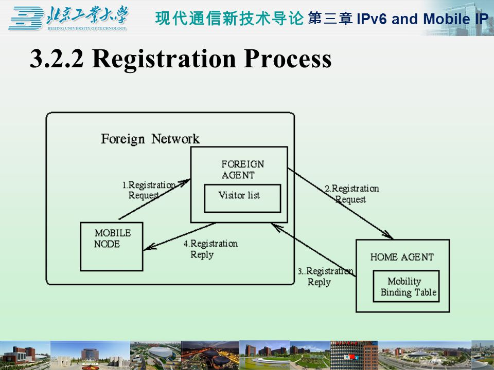 现代通信新技术导论 第三章 IPv6 and Mobile IP 3.2.2 Registration Process