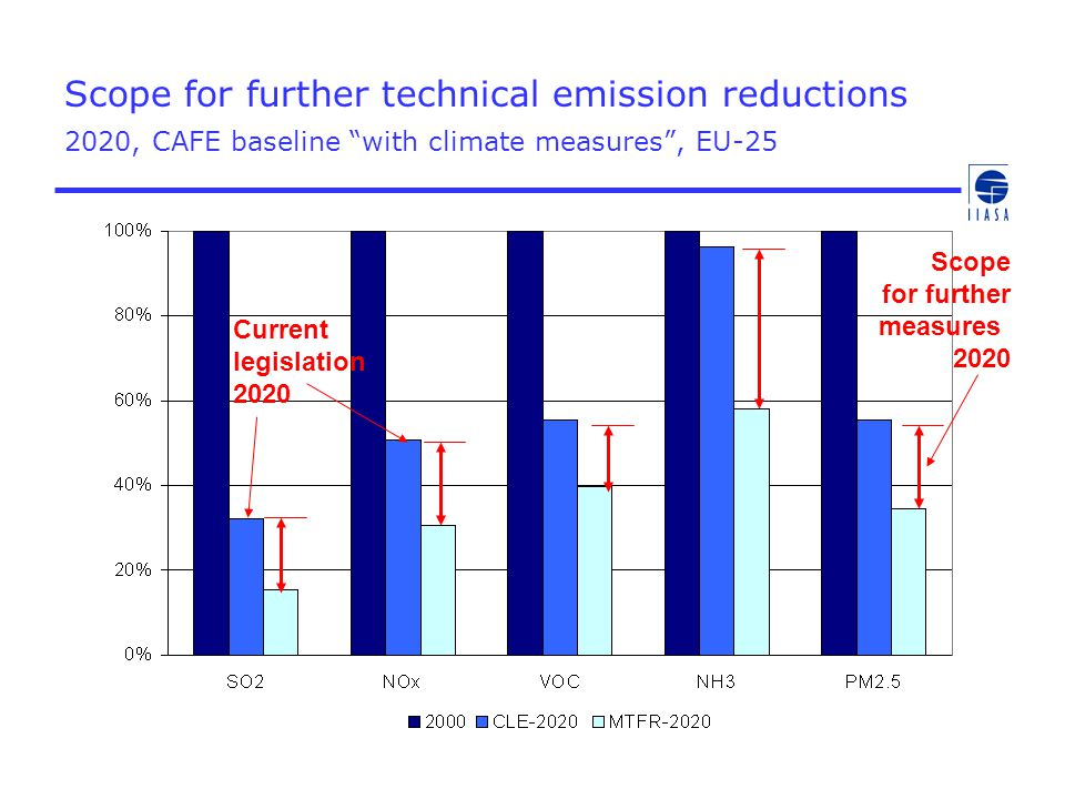 "Scope for further technical emission reductions 2020, CAFE baseline ""with climate measures"", EU-25 Current legislation 2020 Scope for further measures"