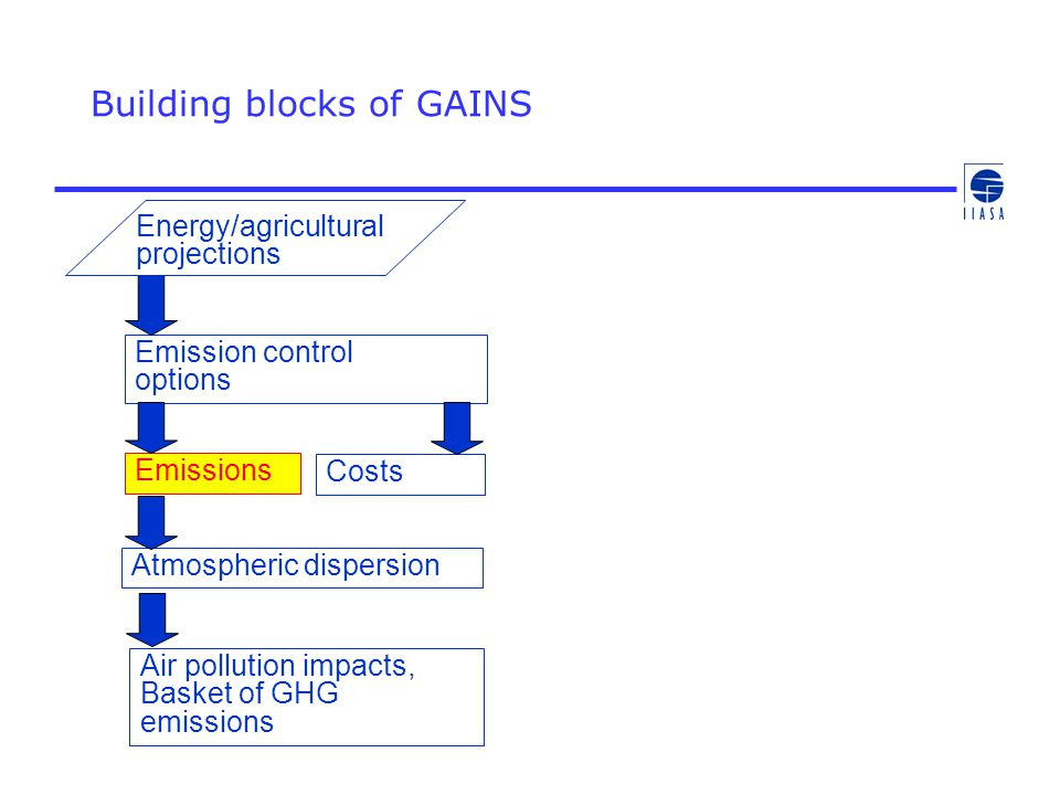 Building blocks of GAINS Energy/agricultural projections Emissions Emission control options Atmospheric dispersion Air pollution impacts, Basket of GH