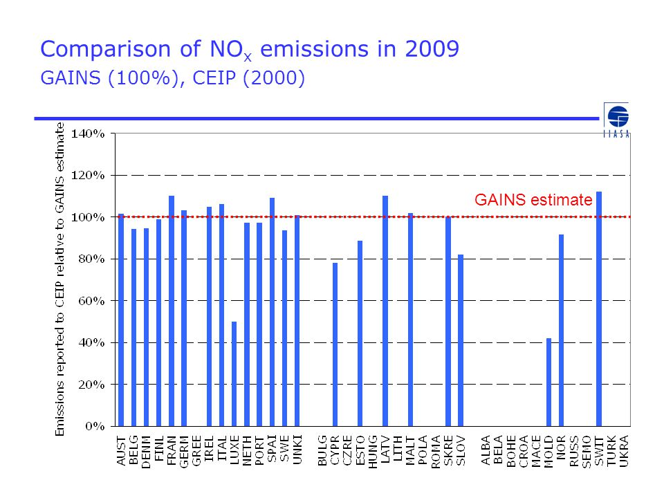 Comparison of NO x emissions in 2009 GAINS (100%), CEIP (2000) GAINS estimate
