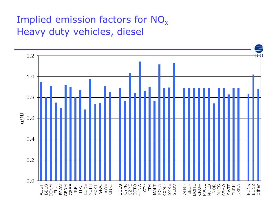 Implied emission factors for NO x Heavy duty vehicles, diesel