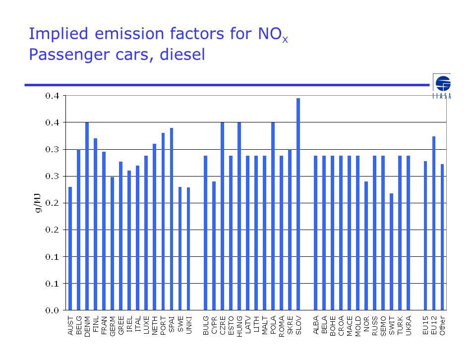 Implied emission factors for NO x Passenger cars, diesel
