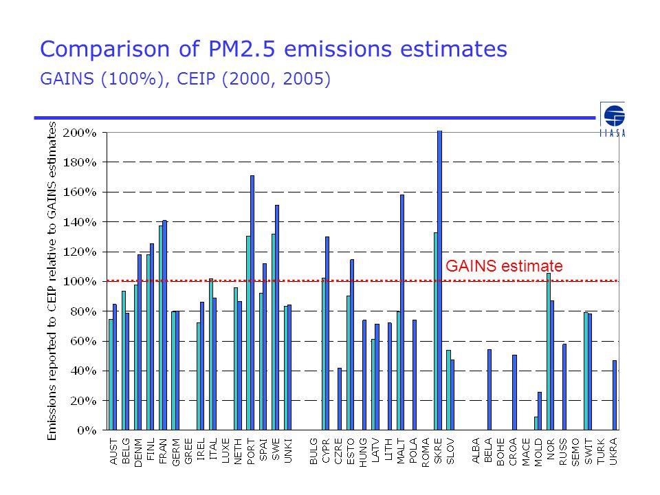 Comparison of PM2.5 emissions estimates GAINS (100%), CEIP (2000, 2005) GAINS estimate