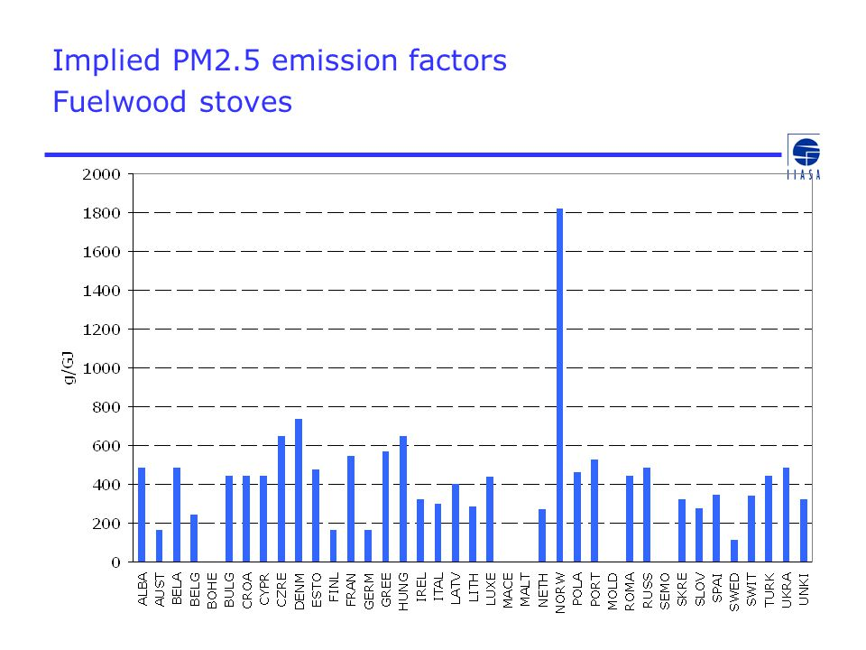 Implied PM2.5 emission factors Fuelwood stoves