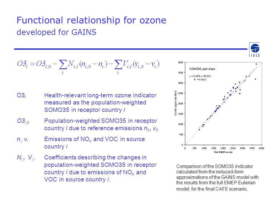Functional relationship for ozone developed for GAINS O3 l Health-relevant long-term ozone indicator measured as the population-weighted SOMO35 in rec