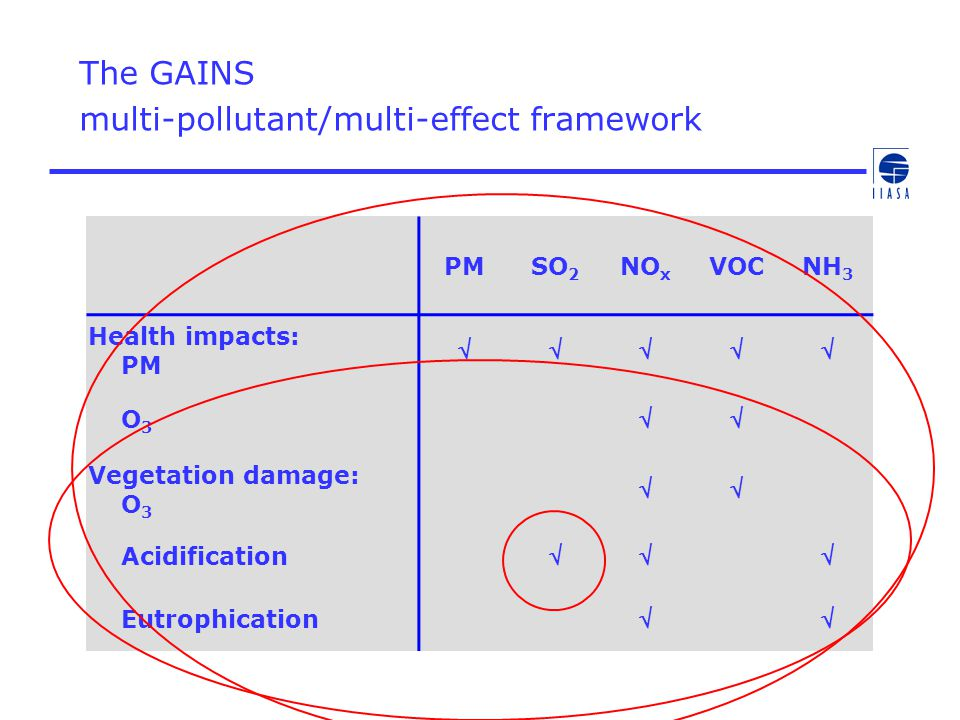 The GAINS multi-pollutant/multi-effect framework PMSO 2 NO x VOCNH 3 Health impacts: PM  O 3  Vegetation damage: O 3  Acidification  Eutrophication 