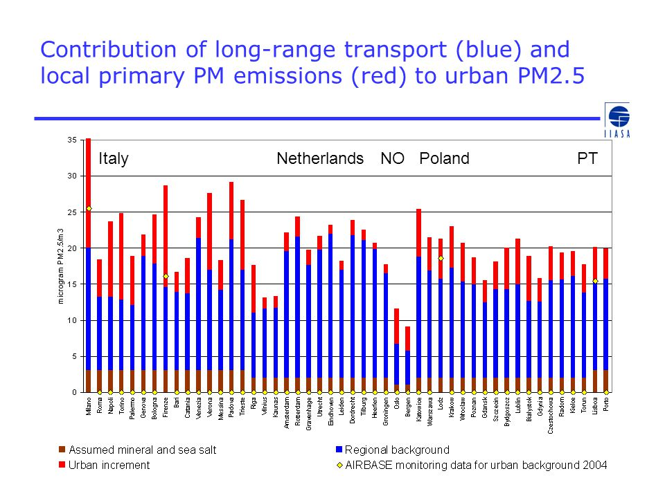 Contribution of long-range transport (blue) and local primary PM emissions (red) to urban PM2.5 Italy Netherlands NO Poland PT