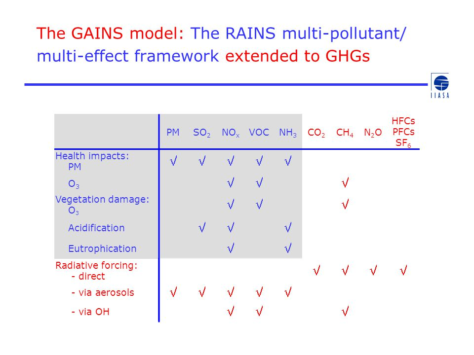 The GAINS model: The RAINS multi-pollutant/ multi-effect framework extended to GHGs PMSO 2 NO x VOCNH 3 Health impacts: PM  O 3  Vegetation dam