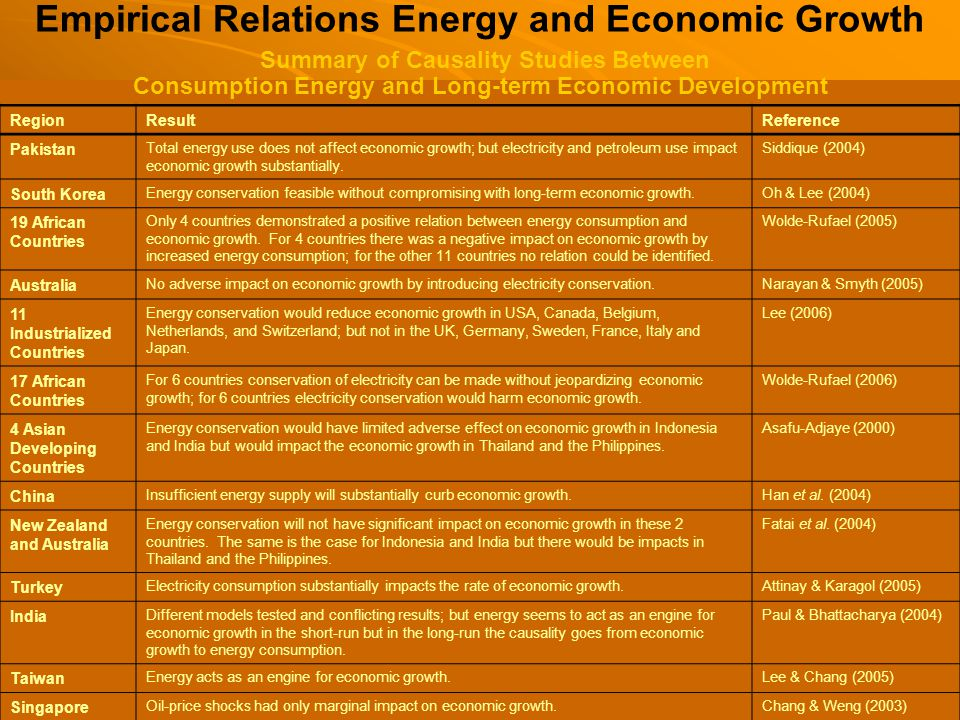 Forestry Program Empirical Relations Energy and Economic Growth Summary of Causality Studies Between Consumption Energy and Long-term Economic Development RegionResultReference Pakistan Total energy use does not affect economic growth; but electricity and petroleum use impact economic growth substantially.