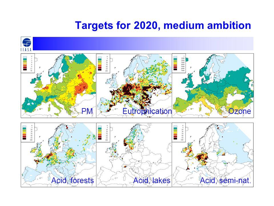 Targets for 2020, medium ambition PMEutrophicationOzone Acid, forestsAcid, lakesAcid, semi-nat.