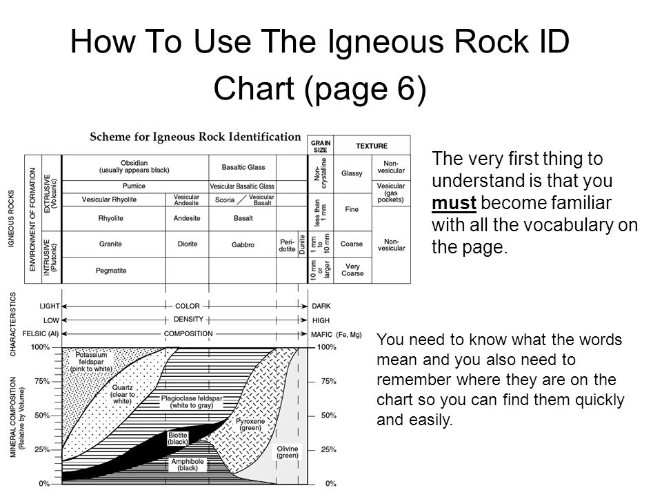 Now let's look at the MINERALS that are found in igneous rocks.