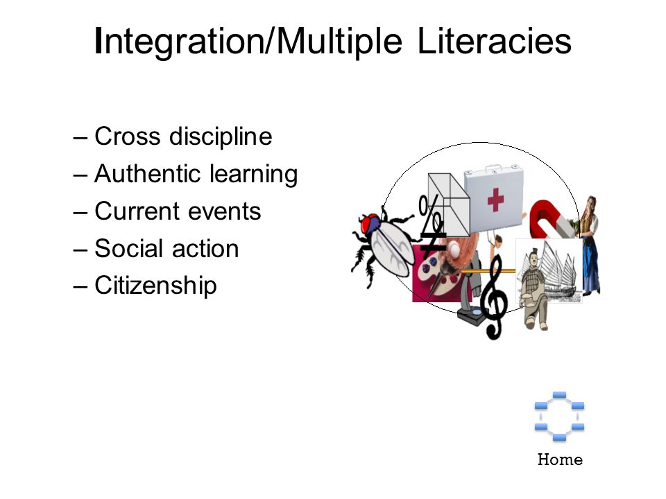 Integration/Multiple Literacies –Cross discipline –Authentic learning –Current events –Social action –Citizenship Home
