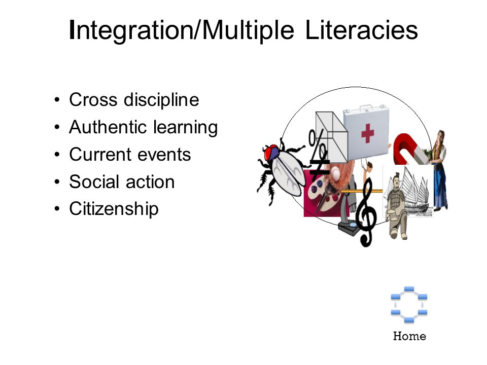 Integration/Multiple Literacies Cross discipline Authentic learning Current events Social action Citizenship Home