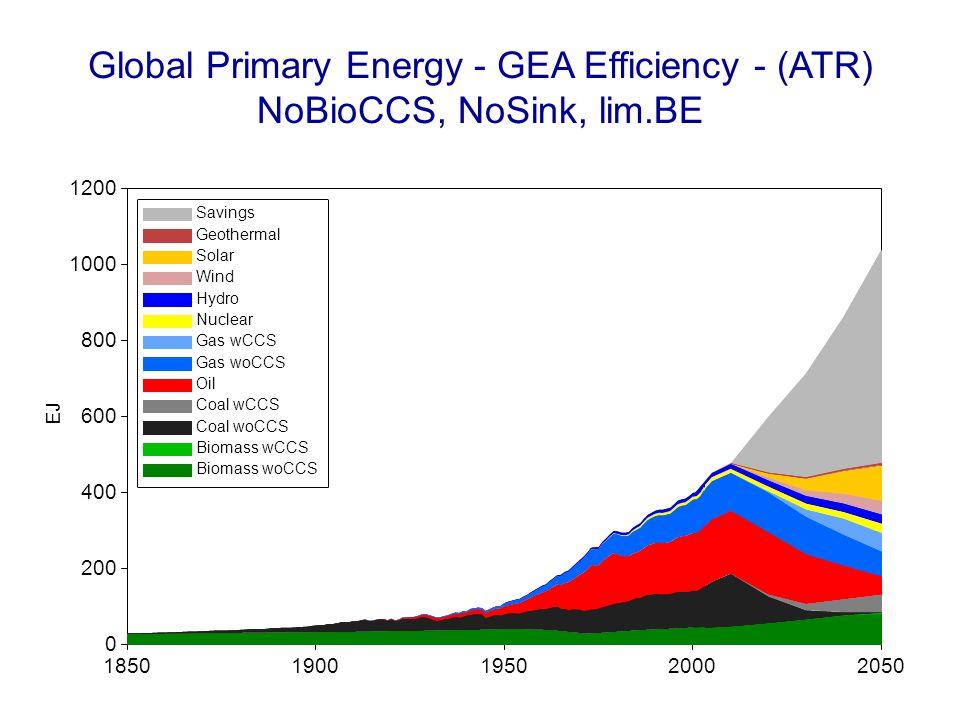 Global Primary Energy - GEA Efficiency - (ATR) NoBioCCS, NoSink, lim.BE 18501900195020002050 EJ 0 200 400 600 800 1000 1200 Savings Geothermal Solar W