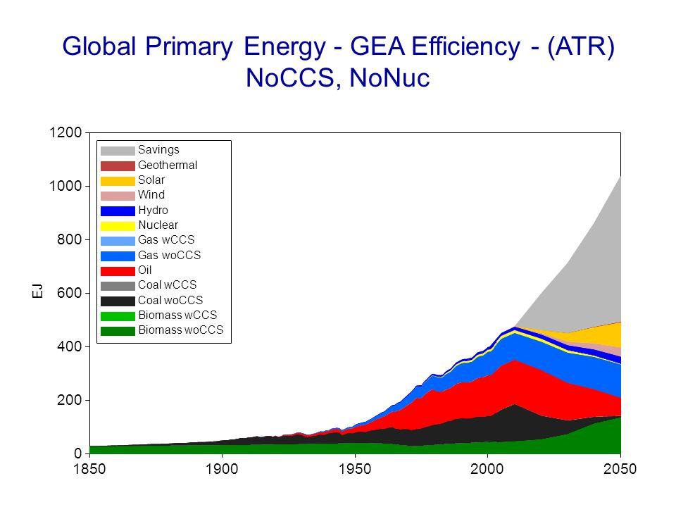 Global Primary Energy - GEA Efficiency - (ATR) NoCCS, NoNuc 18501900195020002050 EJ 0 200 400 600 800 1000 1200 Savings Geothermal Solar Wind Hydro Nu