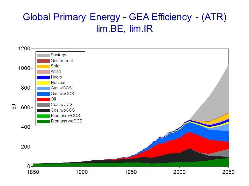 Global Primary Energy - GEA Efficiency - (ATR) lim.BE, lim.IR 18501900195020002050 EJ 0 200 400 600 800 1000 1200 Savings Geothermal Solar Wind Hydro