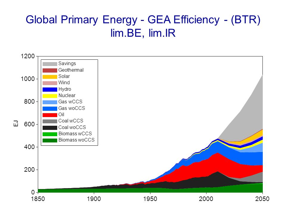 Global Primary Energy - GEA Efficiency - (BTR) lim.BE, lim.IR 18501900195020002050 EJ 0 200 400 600 800 1000 1200 Savings Geothermal Solar Wind Hydro Nuclear Gas wCCS Gas woCCS Oil Coal wCCS Coal woCCS Biomass wCCS Biomass woCCS