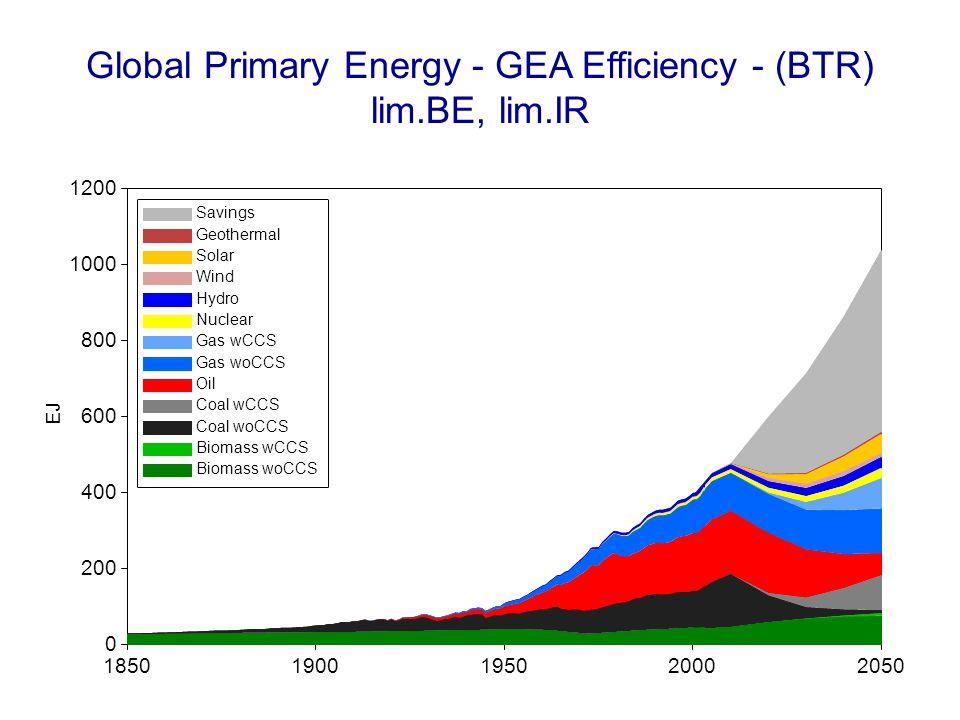 Global Primary Energy - GEA Efficiency - (BTR) lim.BE, lim.IR 18501900195020002050 EJ 0 200 400 600 800 1000 1200 Savings Geothermal Solar Wind Hydro