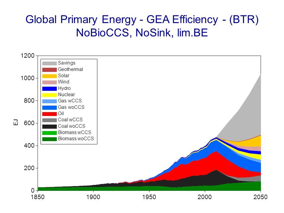 Global Primary Energy - GEA Efficiency - (BTR) NoBioCCS, NoSink, lim.BE 18501900195020002050 EJ 0 200 400 600 800 1000 1200 Savings Geothermal Solar W