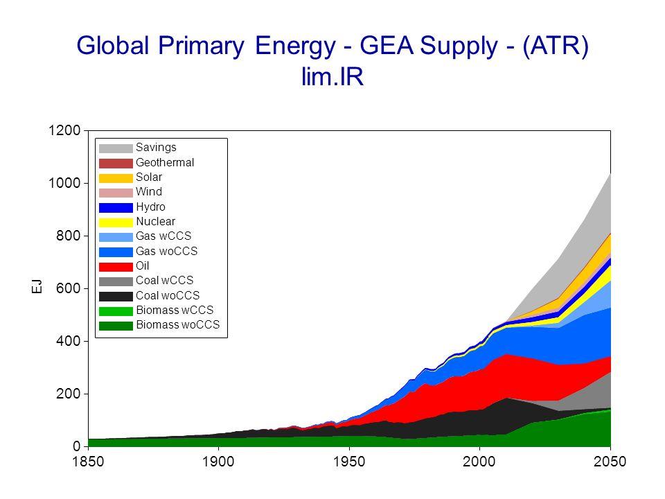 Global Primary Energy - GEA Supply - (ATR) lim.IR 18501900195020002050 EJ 0 200 400 600 800 1000 1200 Savings Geothermal Solar Wind Hydro Nuclear Gas