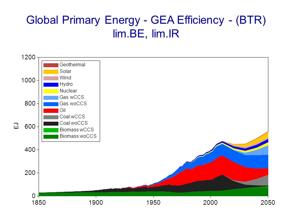 Global Primary Energy - GEA Efficiency - (BTR) NoBioCCS, NoSink, lim.BE 18501900195020002050 EJ 0 200 400 600 800 1000 1200 Geothermal Solar Wind Hydro Nuclear Gas wCCS Gas woCCS Oil Coal wCCS Coal woCCS Biomass wCCS Biomass woCCS