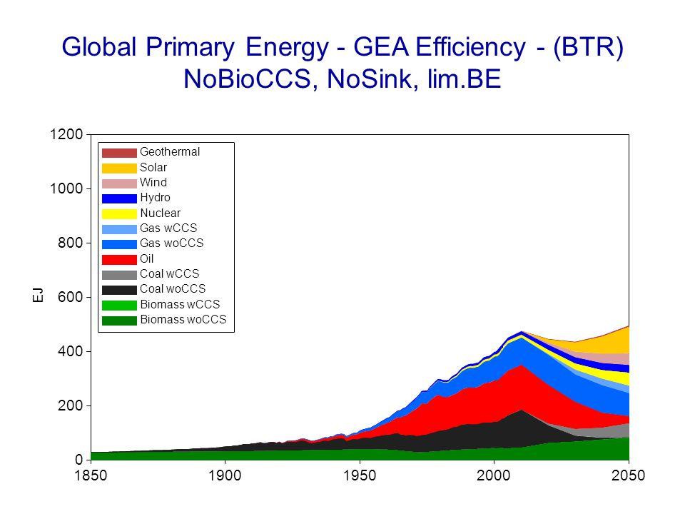 Global Primary Energy - GEA Efficiency - (BTR) NoBioCCS, NoSink, lim.BE 18501900195020002050 EJ 0 200 400 600 800 1000 1200 Geothermal Solar Wind Hydr